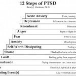 "Ph.D. Randy J. Hartman arranges a chart describing what he calls the ""12 Steps of PTSD"""